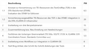 tabellarische Übersicht der Aufgaben in AP 1